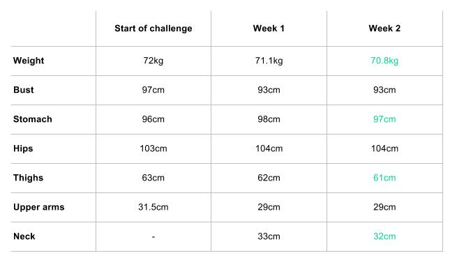 How to Lose Belly Fat Challenge - Measurements Week 2
